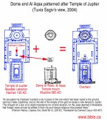 bible-archeology-jerusalem-temple-mount-temple-hadrian-temple-of-jupiter-baalbek-lebanon-135ad-overlaid-floorplan