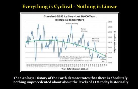 global-warming-cyclical-768x496