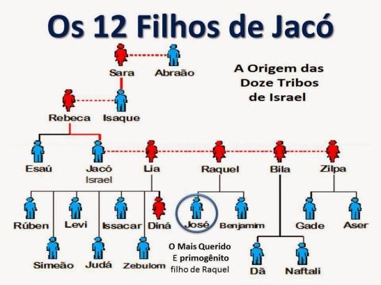 A Primogenitura de José