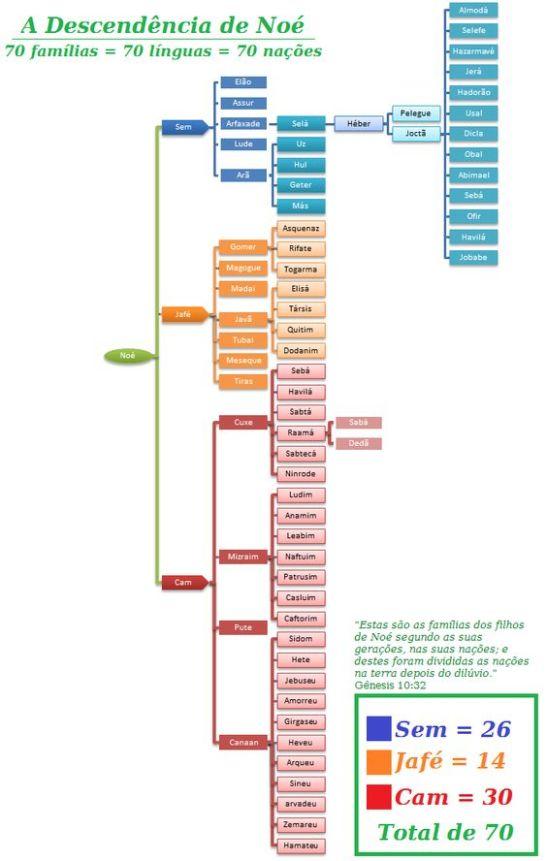 70 famílias da descendência de Noé