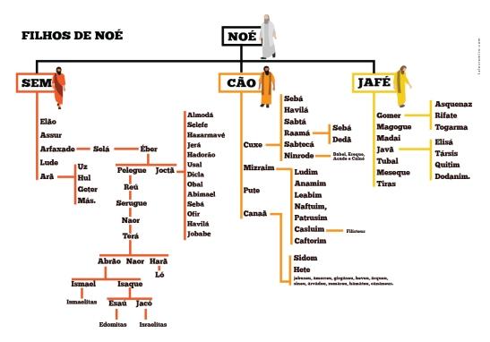 Genealogia Noé-01