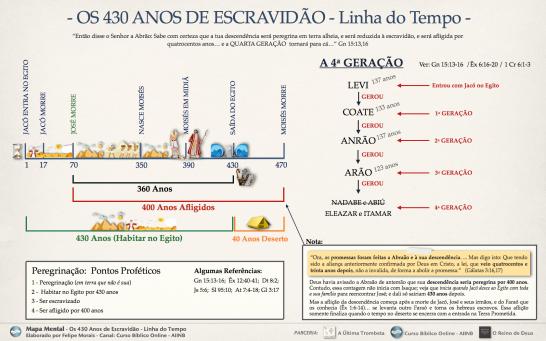 Mapa Mental 430 anos escravidão