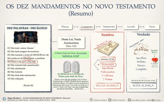 10 mandamentos NT resumo