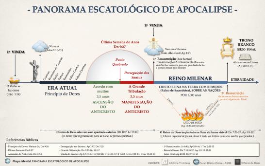 MAPA MENTAL Panorama de Apocalipse