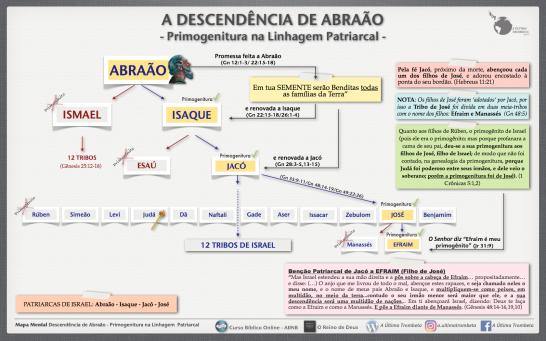Mapa Mental Primogenitura na Linhagem Patriarcal de Abraao.012